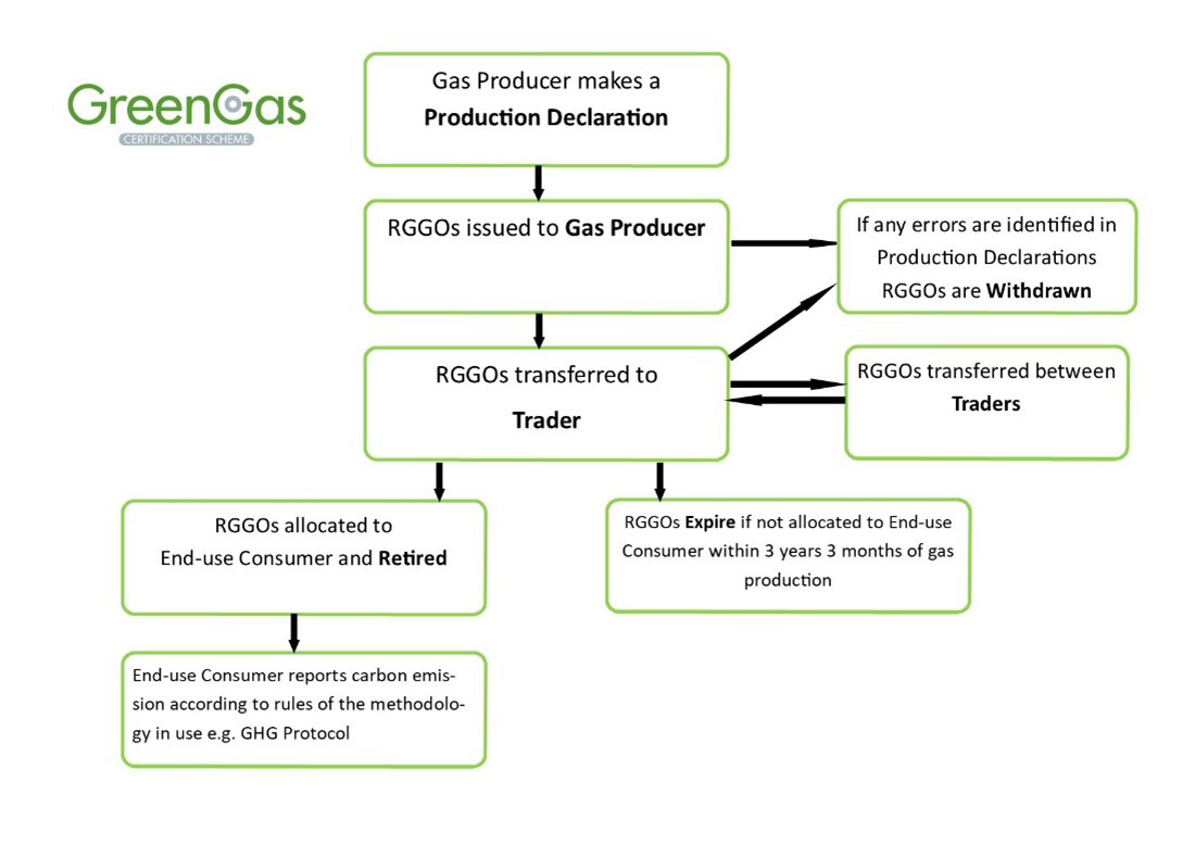 flow diagram   scheme   green gas certification schemeggcs flow diagram